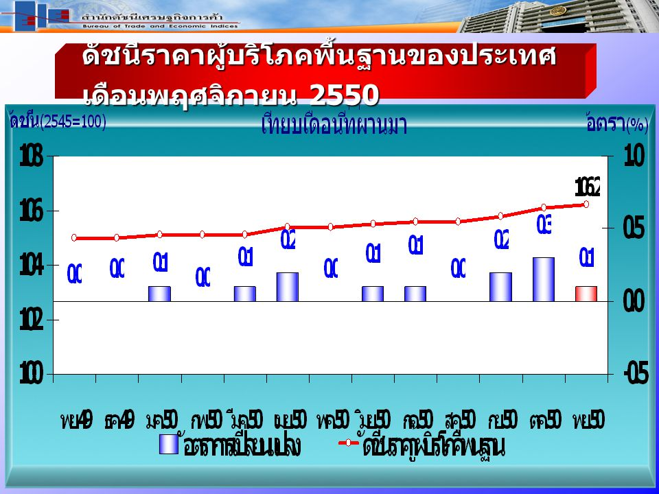 ดัชนีราคาผู้บริโภค พื้นฐาน ของประเทศ เดือ นพฤศจิกายน 2550