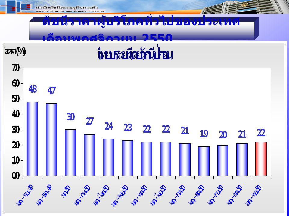 ดัชนีราคาผู้บริโภคทั่วไปของประเทศ เดือ นพฤศจิกายน 2550