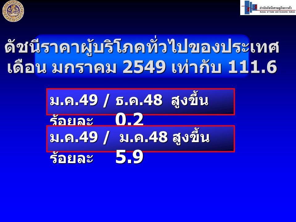 ดัชนีราคาผู้บริโภคทั่วไปของประเทศ เดือน มกราคม 2549 เท่ากับ 111.6 ม. ค.49 / ธ. ค.48 สูงขึ้น ร้อยละ 0.2 ม. ค.49 / ม. ค.48 สูงขึ้น ร้อยละ 5.9