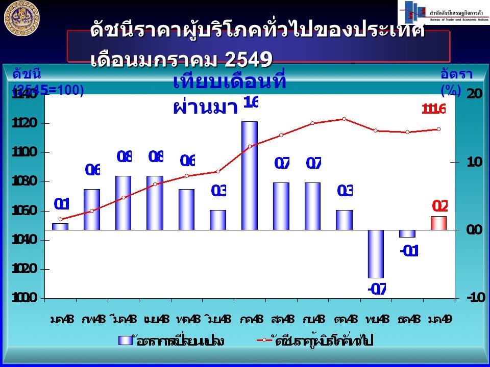 ดัชนีราคาผู้บริโภคทั่วไปของประเทศ เดือนมกราคม 2549 ดัชนี (2545=100) อัตรา (%) เทียบเดือนที่ ผ่านมา