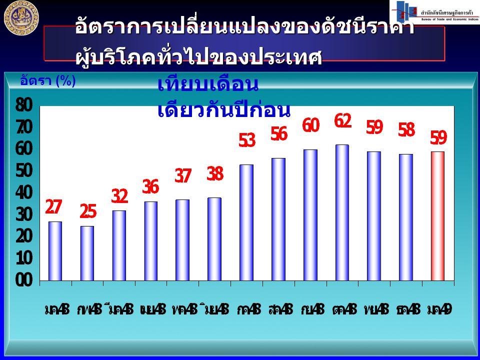 ดัชนีราคาผู้บริโภคพื้นฐานของประเทศ เดือน มกราคม 2549 เท่ากับ 103.4 ม.