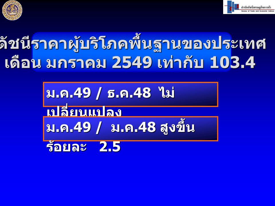 ดัชนีราคาผู้บริโภคพื้นฐานของประเทศ เดือน มกราคม 2549 เท่ากับ 103.4 ม. ค.49 / ธ. ค.48 ไม่ เปลี่ยนแปลง ม. ค.49 / ม. ค.48 สูงขึ้น ร้อยละ 2.5