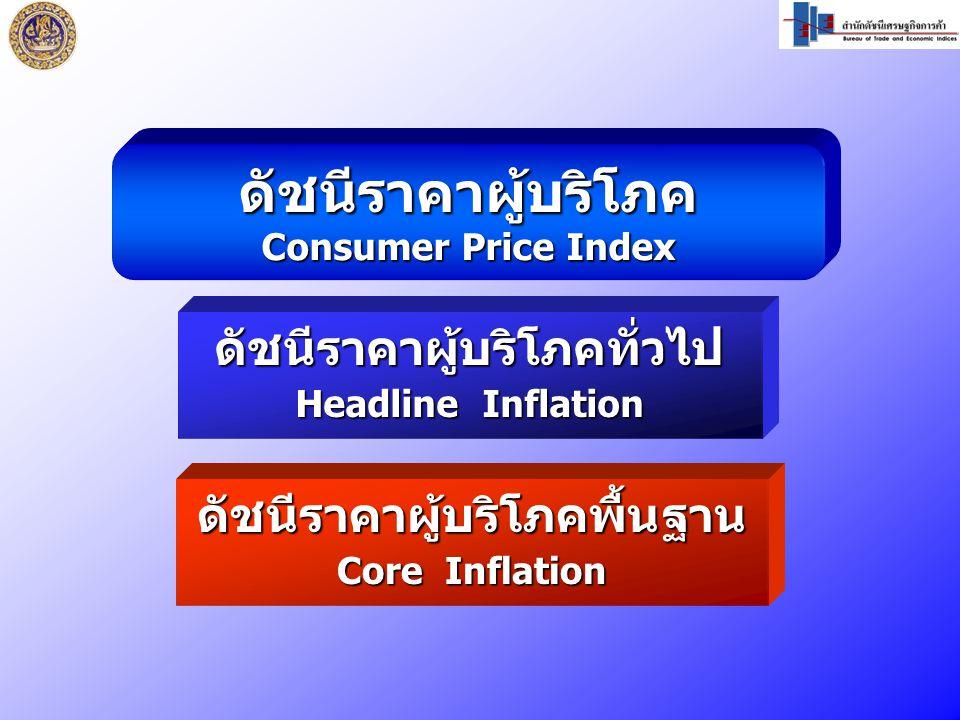 ดัชนีราคาผู้บริโภค Consumer Price Index ดัชนีราคาผู้บริโภคทั่วไป Headline Inflation ดัชนีราคาผู้บริโภคพื้นฐาน Core Inflation