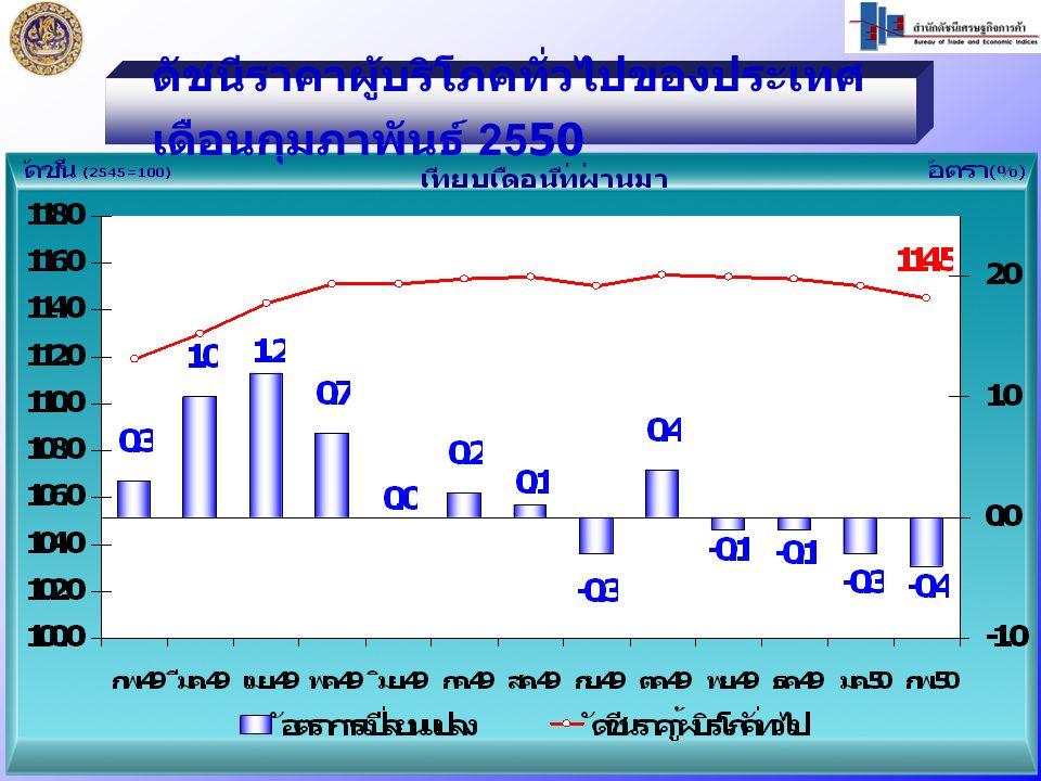 ดัชนีราคาผู้บริโภคทั่วไปของประเทศ เดือนกุมภาพันธ์ 2550