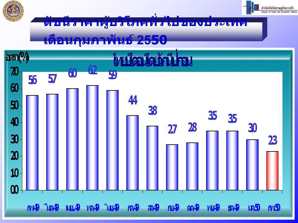 เดือน กุมภาพันธ์ 2550 เท่ากับ 105.1 ก.พ.50 / ม.ค.50 ไม่เปลี่ยนแปลง ก.พ.50 / ก.พ.49 สูงขึ้นร้อยละ 1.4 ดัชนีราคาผู้บริโภคพื้นฐานของประเทศ