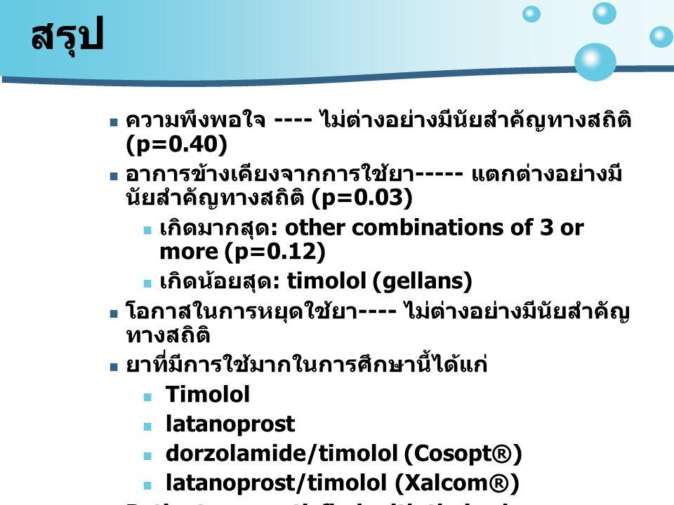 สรุป ความพึงพอใจ ---- ไม่ต่างอย่างมีนัยสำคัญทางสถิติ (p=0.40) อาการข้างเคียงจากการใช้ยา ----- แตกต่างอย่างมี นัยสำคัญทางสถิติ (p=0.03) เกิดมากสุด : other combinations of 3 or more (p=0.12) เกิดน้อยสุด : timolol (gellans) โอกาสในการหยุดใช้ยา ---- ไม่ต่างอย่างมีนัยสำคัญ ทางสถิติ ยาที่มีการใช้มากในการศึกษานี้ได้แก่ Timolol latanoprost dorzolamide/timolol (Cosopt®) latanoprost/timolol (Xalcom®) Patients are satisfied with their glaucoma medication and have a low chance of discontinuation of eye drops due to side effects.