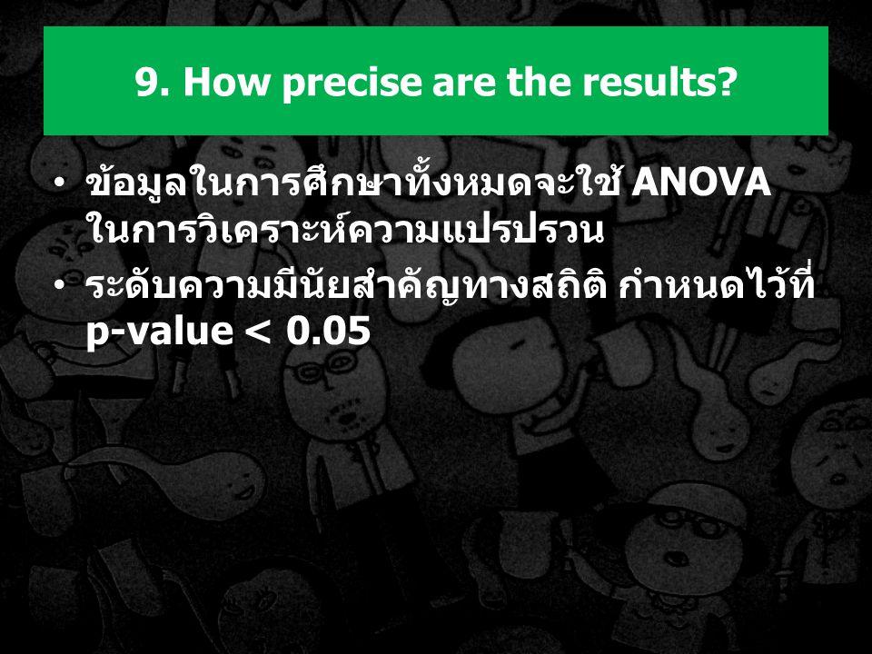 ข้อมูลในการศึกษาทั้งหมดจะใช้ ANOVA ในการวิเคราะห์ความแปรปรวน ระดับความมีนัยสำคัญทางสถิติ กำหนดไว้ที่ p-value < 0.05 9.