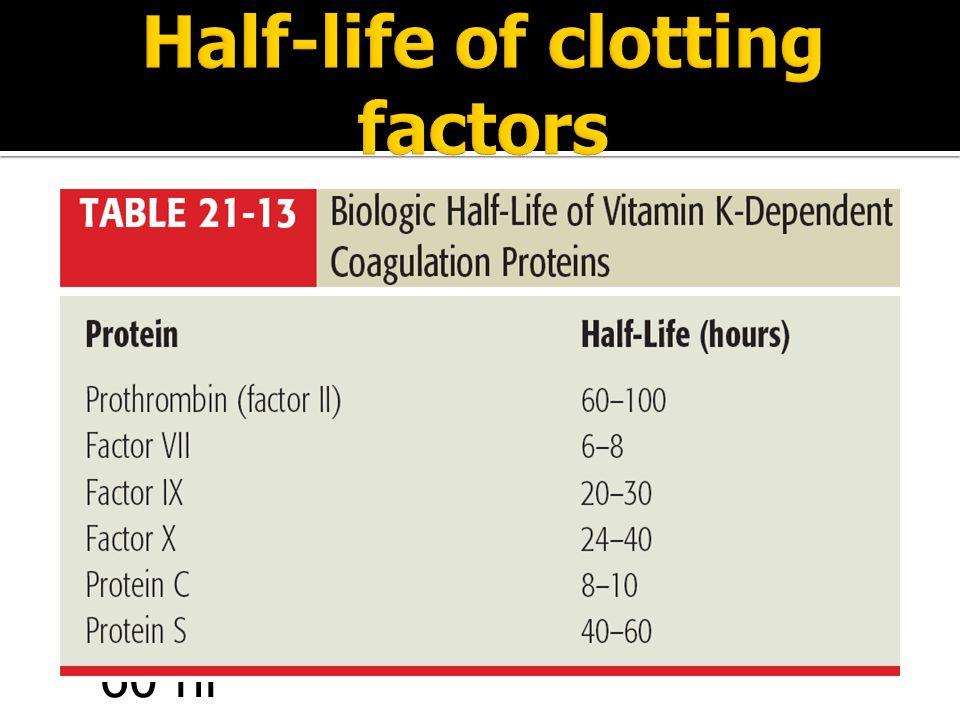  Factor VII (proconvertin) = 6 hr  Factor IX (Christmas factor) = 24 hr  Factor X (Stuart factor) = 40 hr  Factor II (Prothrombin) = 60 hr  Prote