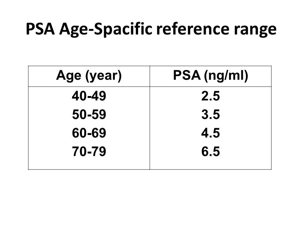 PSA Age-Spacific reference range Age (year)PSA (ng/ml) 40-49 50-59 60-69 70-79 2.5 3.5 4.5 6.5