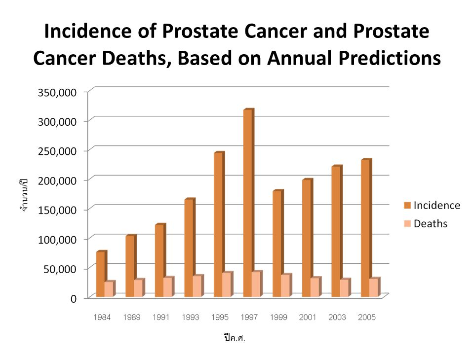 Risk Factors Associated with Prostate Cancer Probable risk factors - Age - Race - Genetic Possible risk factors - Environmental - Occupational - Diet - Hormonal