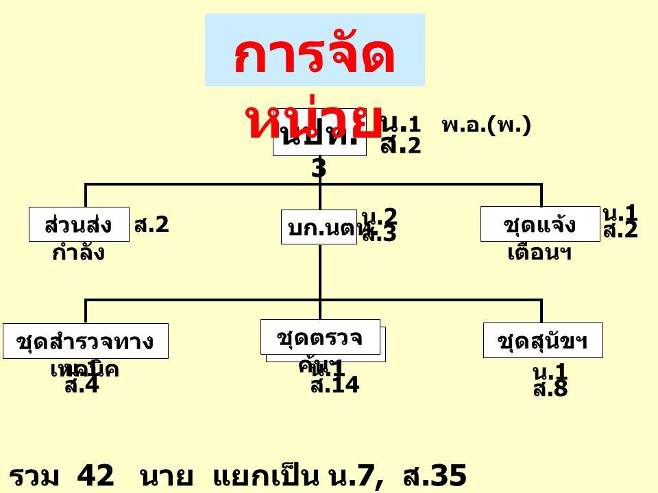 นปท. 3 ส่วนส่ง กำลัง ชุดแจ้ง เตือนฯ บก. นตท. น. 1 พ. อ.( พ.) ส. 2 การจัด หน่วย ส.2 น.2 ส.3 น.1 ส.2 ชุดสำรวจทาง เทคนิค น.1 ส.4 ชุดตรวจ ค้นฯ น.1 ส.14 ชุ