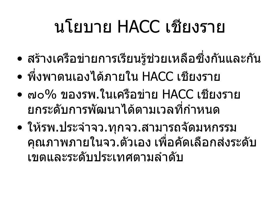 นโยบาย HACC เชียงราย สร้างเครือข่ายการเรียนรู้ช่วยเหลือซึ่งกันและกัน พึ่งพาตนเองได้ภายใน HACC เชียงราย ๗๐% ของรพ.ในเครือข่าย HACC เชียงราย ยกระดับการพ