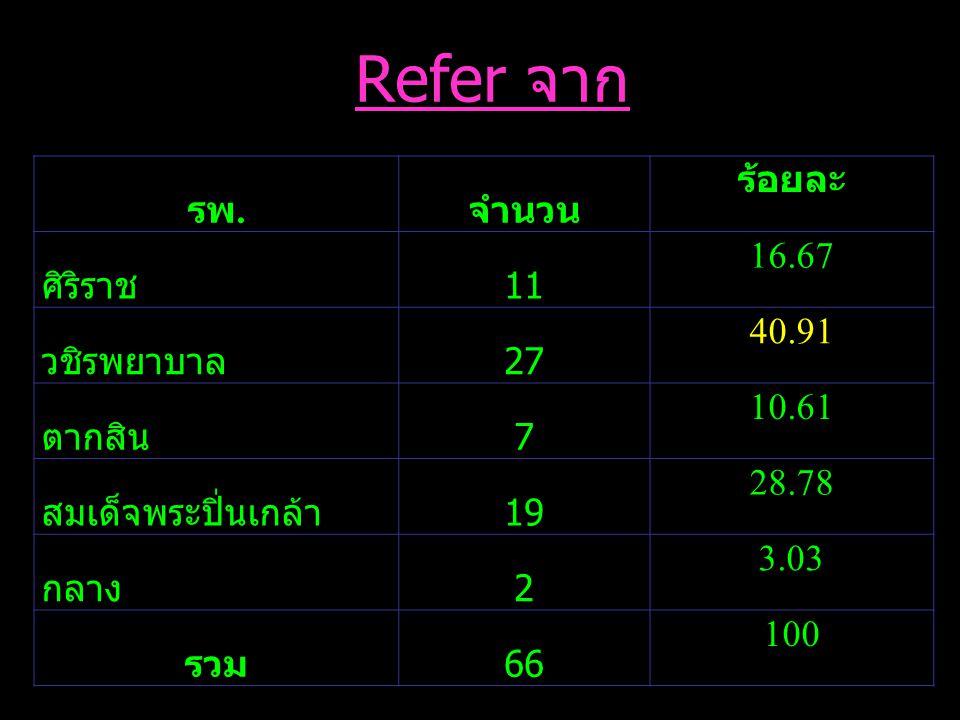 รพ. จำนวน ร้อยละ ศิริราช 11 16.67 วชิรพยาบาล 27 40.91 ตากสิน 7 10.61 สมเด็จพระปิ่นเกล้า 19 28.78 กลาง 2 3.03 รวม 66 100 Refer จาก