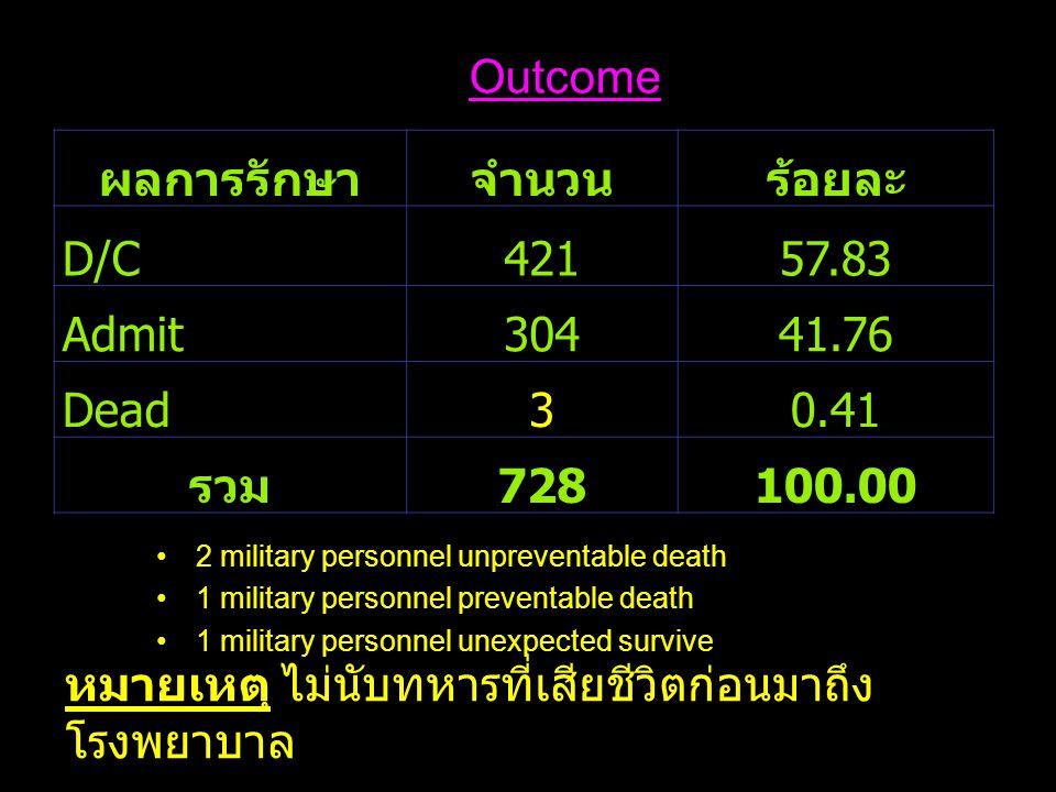 ผลการรักษาจำนวนร้อยละ D/C42157.83 Admit30441.76 Dead30.41 รวม 728100.00 Outcome หมายเหตุ ไม่นับทหารที่เสียชีวิตก่อนมาถึง โรงพยาบาล 2 military personne