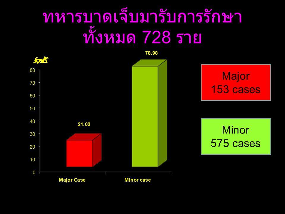 ทหารบาดเจ็บมารับการรักษา ทั้งหมด 728 ราย Major 153 cases Minor 575 cases