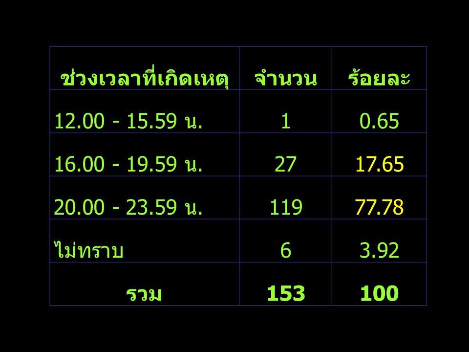 ช่วงเวลาที่เกิดเหตุจำนวนร้อยละ 12.00 - 15.59 น. 10.65 16.00 - 19.59 น. 2717.65 20.00 - 23.59 น. 11977.78 ไม่ทราบ 63.92 รวม 153100