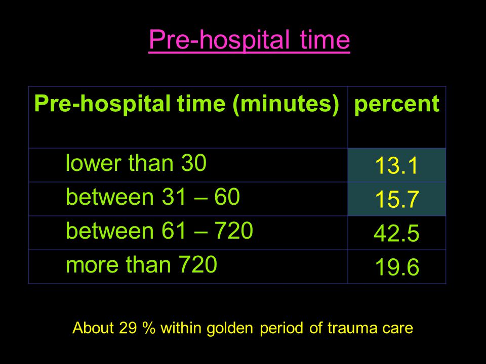 Pre-hospital time (minutes)percent lower than 30 13.1 between 31 – 60 15.7 between 61 – 720 42.5 more than 720 19.6 About 29 % within golden period of trauma care Pre-hospital time