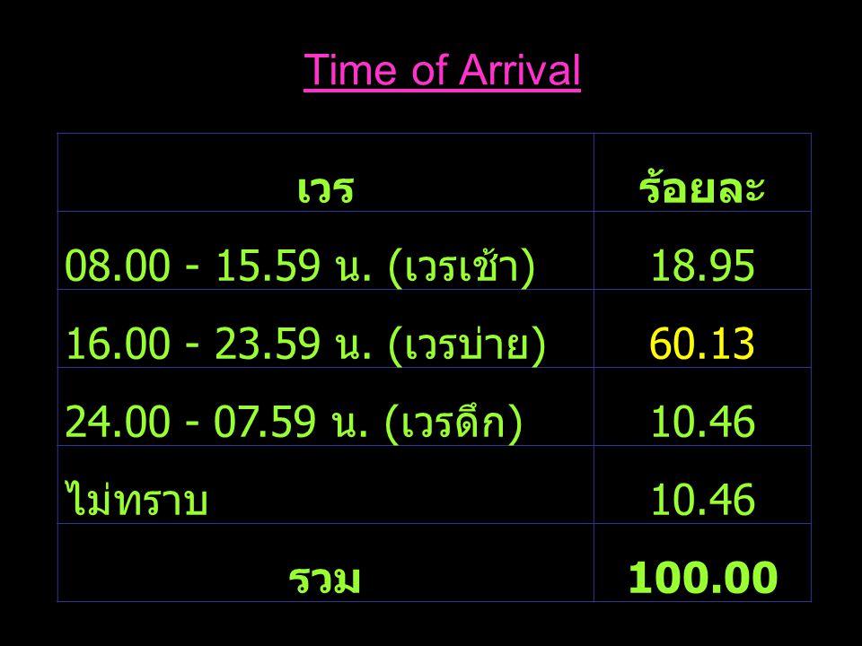 เวรร้อยละ 08.00 - 15.59 น. ( เวรเช้า ) 18.95 16.00 - 23.59 น. ( เวรบ่าย ) 60.13 24.00 - 07.59 น. ( เวรดึก ) 10.46 ไม่ทราบ 10.46 รวม 100.00 Time of Arr