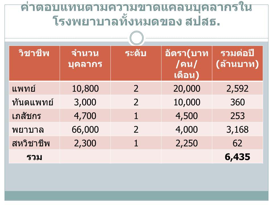 ค่าตอบแทนตามความขาดแคลนบุคลากรใน โรงพยาบาลทั้งหมดของ สปสธ. วิชาชีพจำนวน บุคลากร ระดับอัตรา(บาท /คน/ เดือน) รวมต่อปี (ล้านบาท) แพทย์10,800220,0002,592