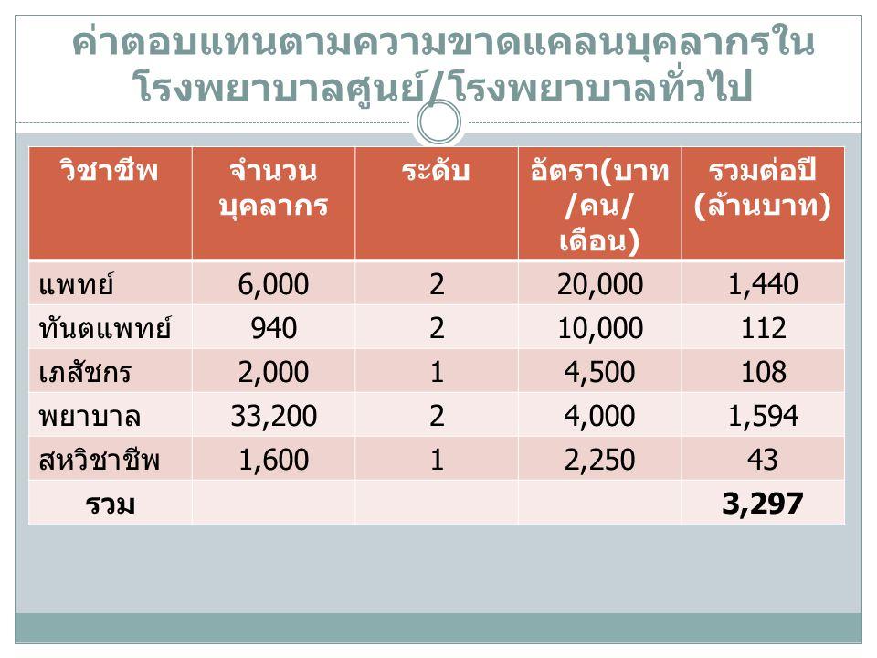 ค่าตอบแทนตามความขาดแคลนบุคลากรใน โรงพยาบาลศูนย์/โรงพยาบาลทั่วไป วิชาชีพจำนวน บุคลากร ระดับอัตรา(บาท /คน/ เดือน) รวมต่อปี (ล้านบาท) แพทย์6,000220,0001,440 ทันตแพทย์940210,000112 เภสัชกร2,00014,500108 พยาบาล33,20024,0001,594 สหวิชาชีพ1,60012,25043 รวม3,297