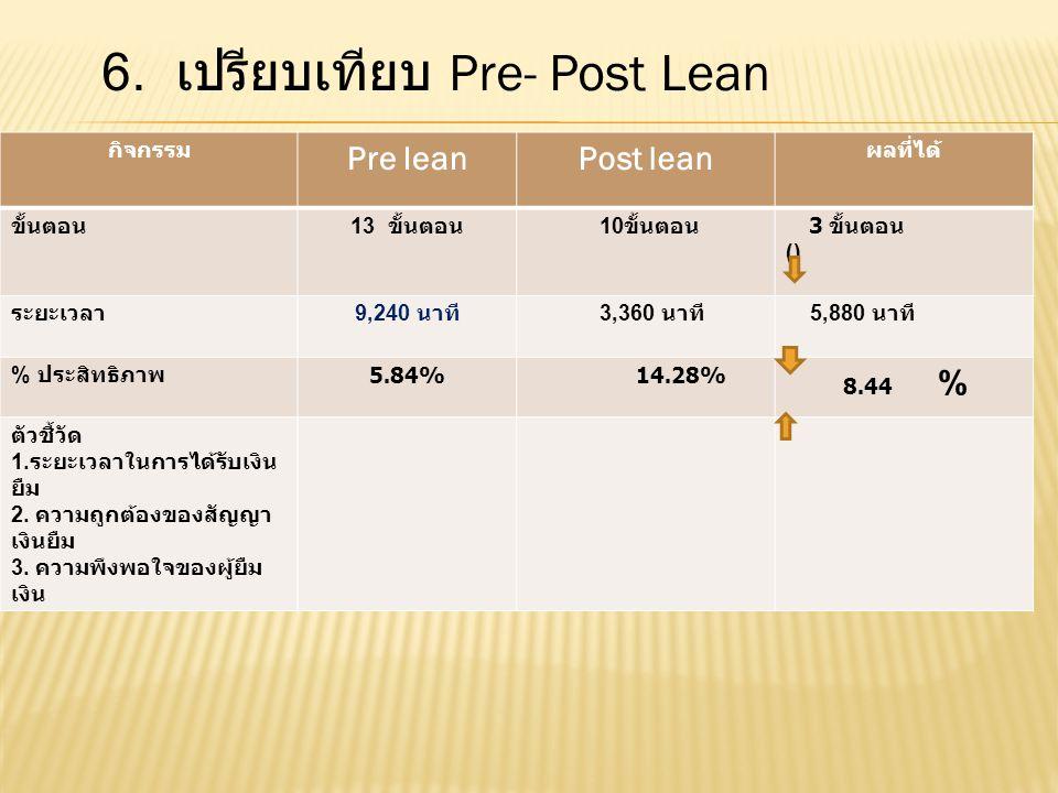 กิจกรรม Pre leanPost lean ผลที่ได้ ขั้นตอน 13 ขั้นตอน 10 ขั้นตอน 3 ขั้นตอน () ระยะเวลา 9,240 นาที 3,360 นาที 5,880 นาที % ประสิทธิภาพ 5.84% 14.28% 8.4