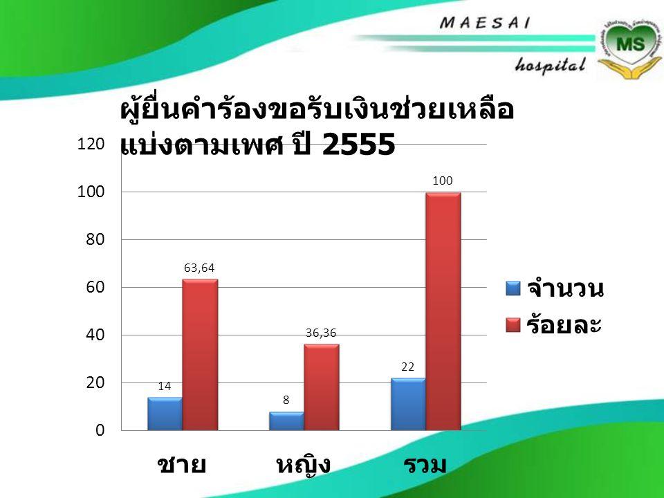 ผู้ยื่นคำร้องขอรับเงินช่วยเหลือ แบ่งตามเพศ ปี 2555