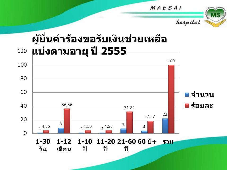 ผู้ยื่นคำร้องขอรับเงินช่วยเหลือ แบ่งตามอายุ ปี 2555