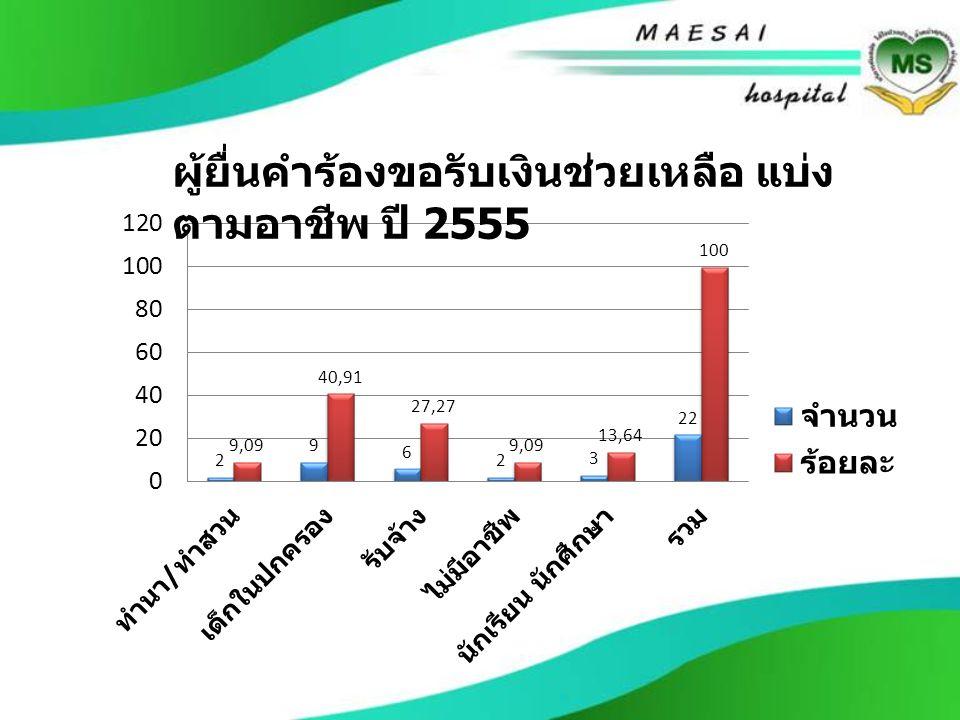ผู้ยื่นคำร้องขอรับเงินช่วยเหลือ แบ่ง ตามอาชีพ ปี 2555