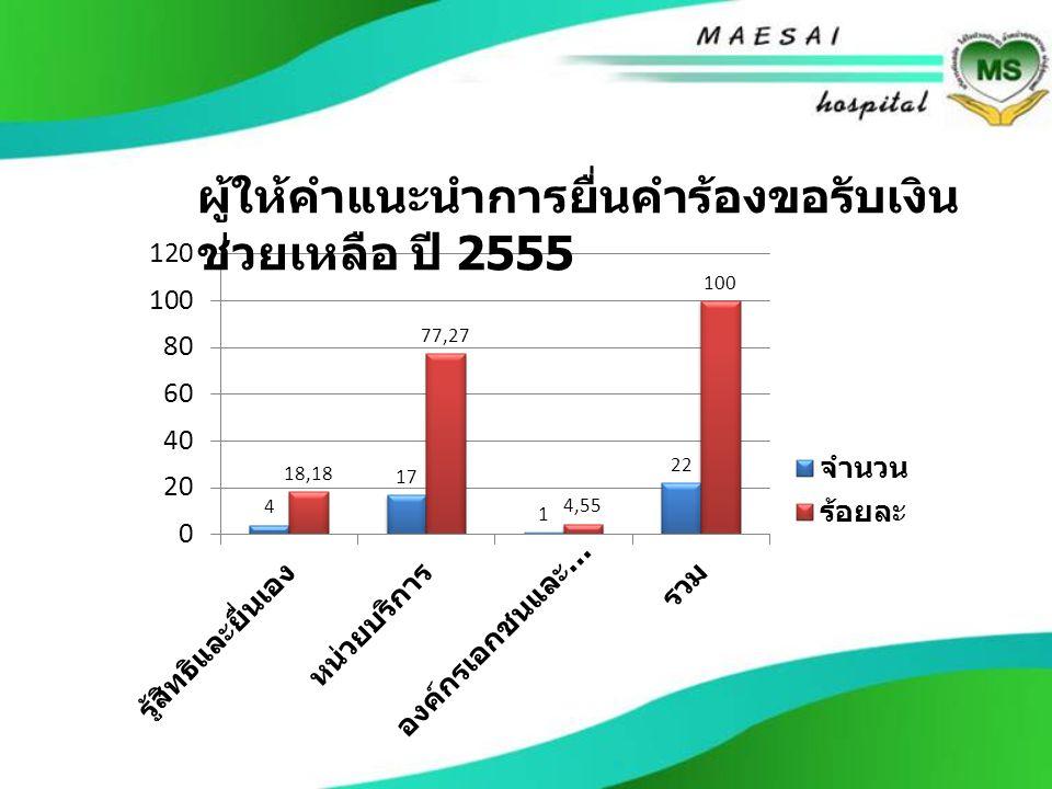 ผู้ให้คำแนะนำการยื่นคำร้องขอรับเงิน ช่วยเหลือ ปี 2555