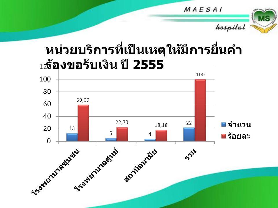 หน่วยบริการที่เป็นเหตุให้มีการยื่นคำ ร้องขอรับเงิน ปี 2555
