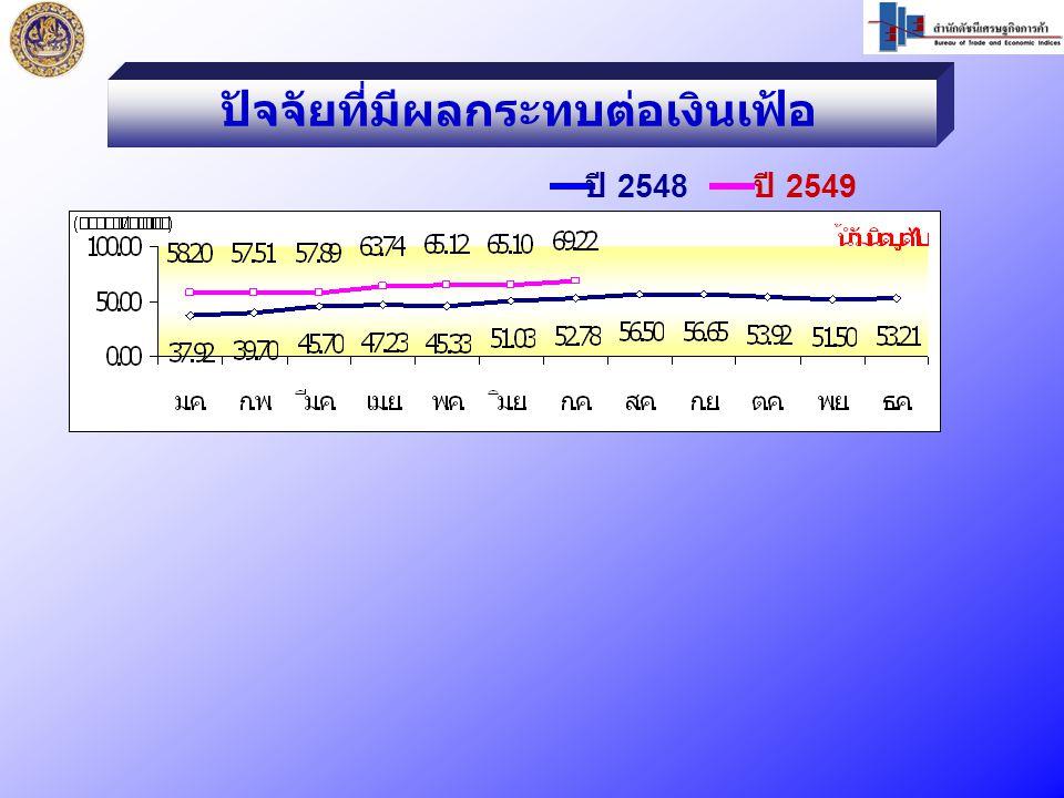 ปัจจัยที่มีผลกระทบต่อเงินเฟ้อ ปี 2548 ปี 2549