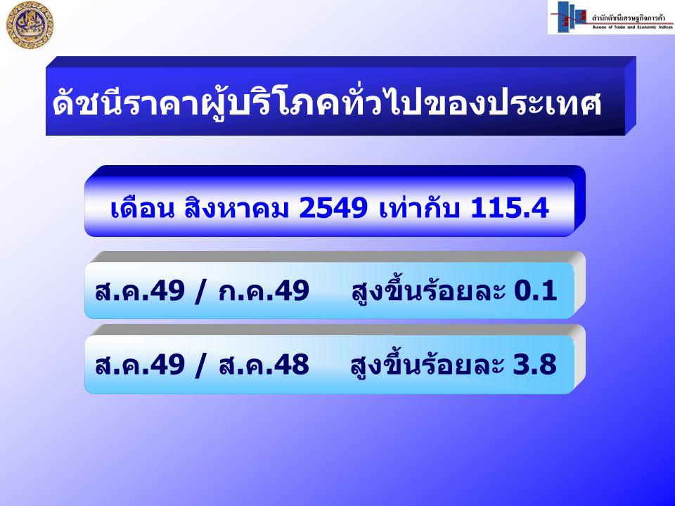 เดือน สิงหาคม 2549 เท่ากับ 115.4 ส.ค.49 / ก.ค.49 สูงขึ้นร้อยละ 0.1 ส.ค.49 / ส.ค.48 สูงขึ้นร้อยละ 3.8 ดัชนีราคา ผู้บริโภค ทั่วไปของประเทศ