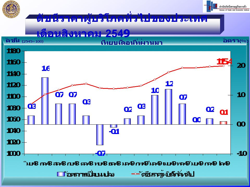 ดัชนีราคาผู้บริโภคทั่วไปของประเทศ เดือนสิงหาคม 2549