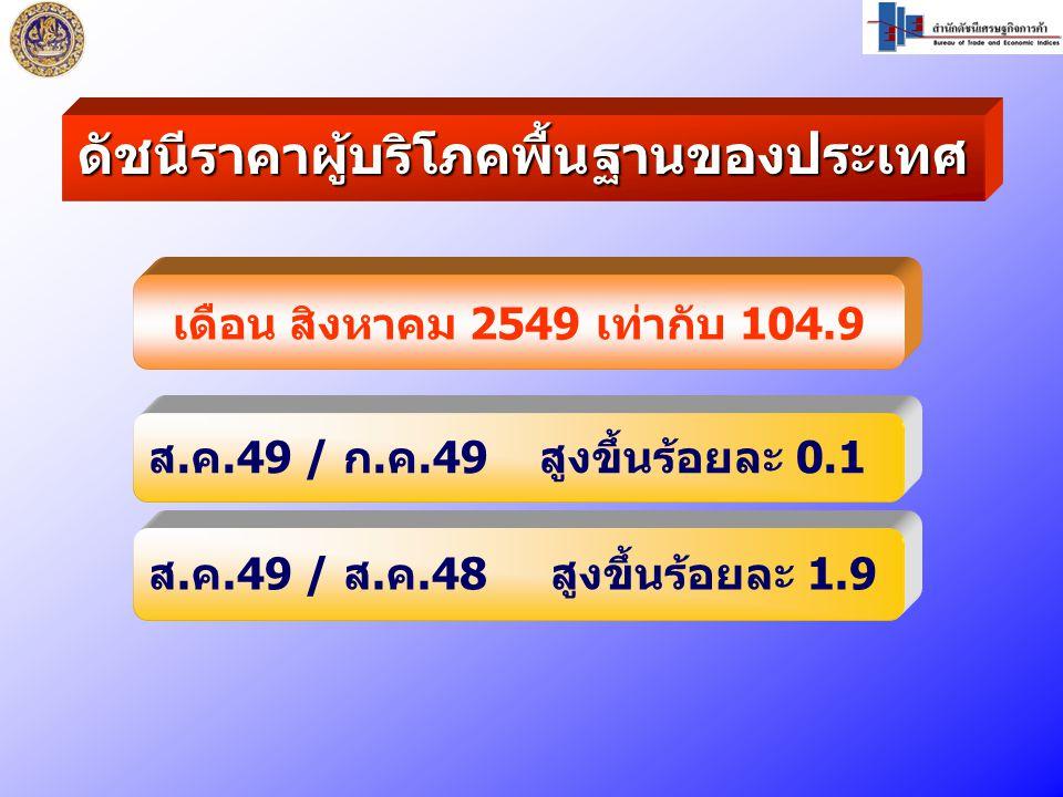 เดือน สิงหาคม 2549 เท่ากับ 104.9 ส.ค.49 / ก.ค.49 สูงขึ้นร้อยละ 0.1 ส.ค.49 / ส.ค.48 สูงขึ้นร้อยละ 1.9 ดัชนีราคาผู้บริโภคพื้นฐานของประเทศ