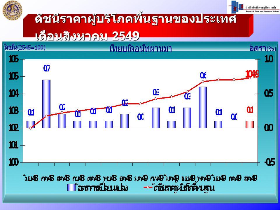 ดัชนีราคาผู้บริโภคพื้นฐานของประเทศ เดือนสิงหาคม 2549