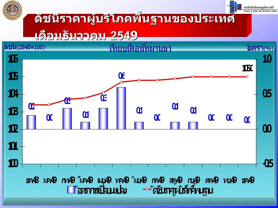 ดัชนีราคาผู้บริโภคพื้นฐานของประเทศ เดือนธันวาคม 2549
