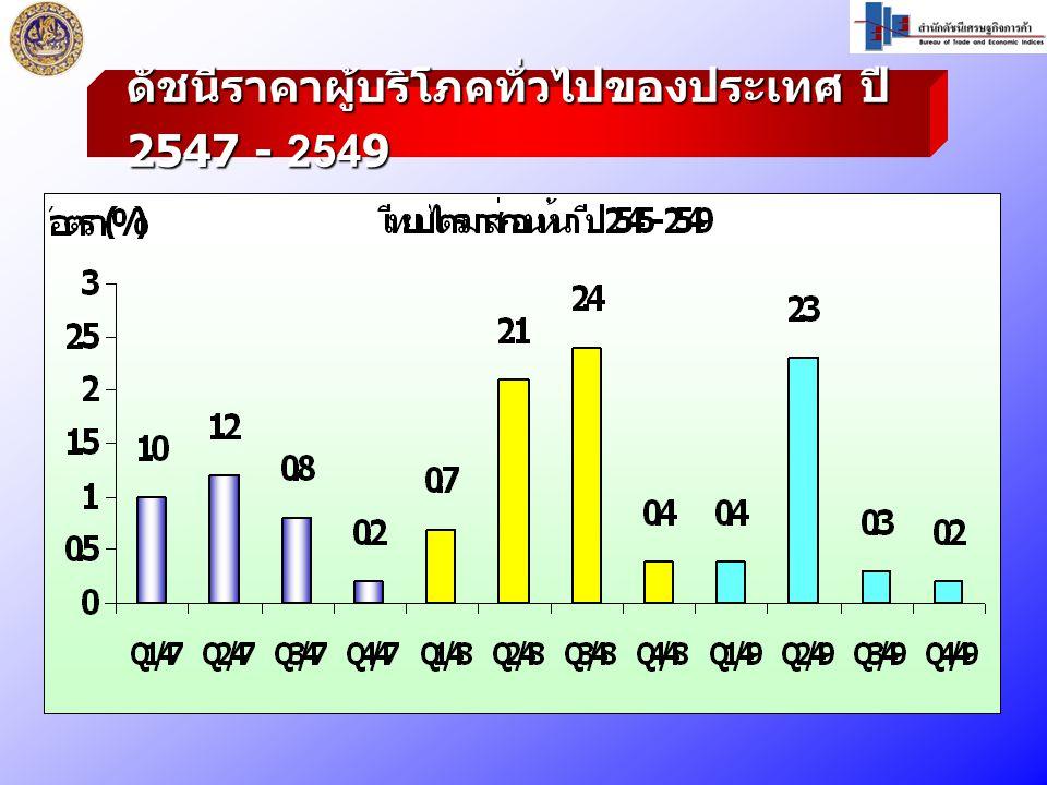 ดัชนีราคาผู้บริโภคทั่วไปของประเทศ ปี 2547 - 2549