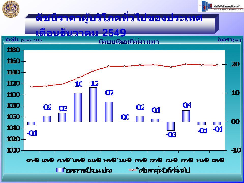 ธ.ค.49 / ธ.ค.48 สูงขึ้นร้อยละ 3.5 หมวดอาหารและเครื่องดื่ม สูงขึ้น ร้อยละ 6.0   สินค้าราคาสูงขึ้น ได้แก่ - ข้าวสารเหนียว - ผักสดและผลไม้ หมวดอาหารและเครื่องดื่ม สูงขึ้น ร้อยละ 6.0   สินค้าราคาสูงขึ้น ได้แก่ - ข้าวสารเหนียว - ผักสดและผลไม้ หมวดอื่นๆไม่ใช่อาหารและ เครื่องดื่ม สูงขึ้นร้อยละ 1.9   สินค้าราคาสูงขึ้น ได้แก่ - ค่าโดยสารสาธารณะ - น้ำมันเชื้อเพลิง - ยาสูบและเครื่องดื่มมีแอลกอฮอล์ หมวดอื่นๆไม่ใช่อาหารและ เครื่องดื่ม สูงขึ้นร้อยละ 1.9   สินค้าราคาสูงขึ้น ได้แก่ - ค่าโดยสารสาธารณะ - น้ำมันเชื้อเพลิง - ยาสูบและเครื่องดื่มมีแอลกอฮอล์