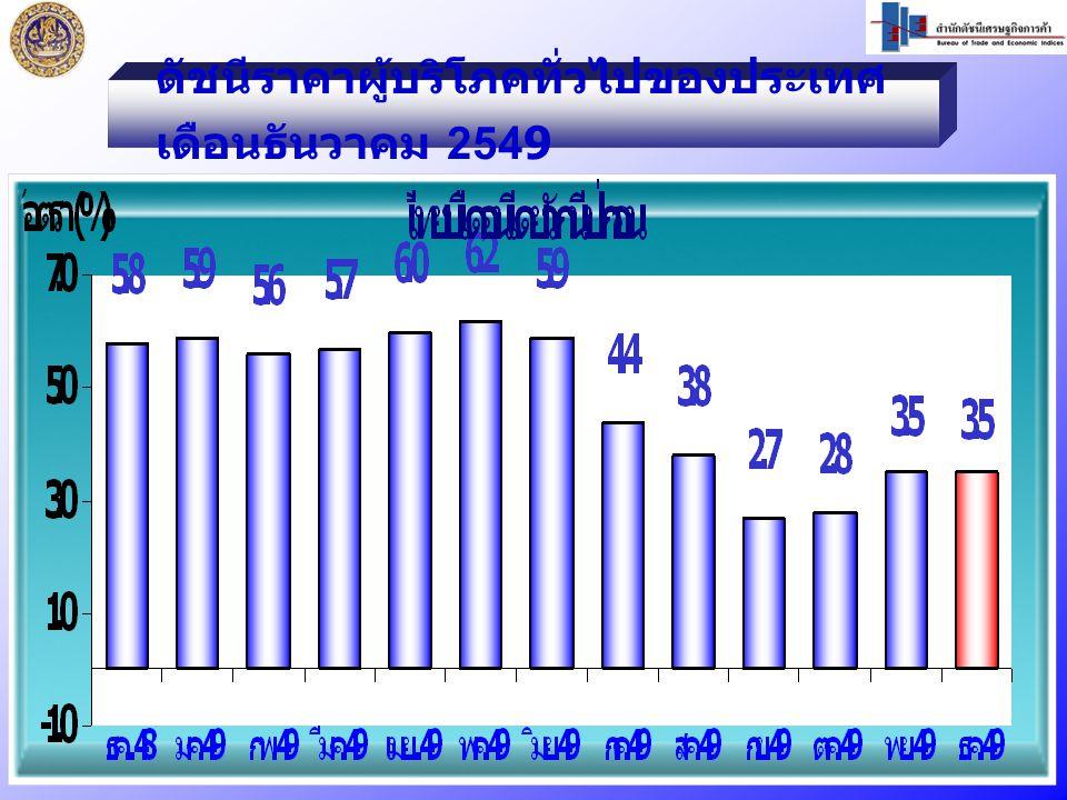 ปี 2549 / ปี 2548 สูงขึ้นร้อยละ 4.7 หมวดอาหารและเครื่องดื่ม สูงขึ้น ร้อยละ 4.6   สินค้าราคาสูงขึ้น ได้แก่ - ผักสดและผลไม้ - น้ำตาลทราย - น้ำอัดลม หมวดอาหารและเครื่องดื่ม สูงขึ้น ร้อยละ 4.6   สินค้าราคาสูงขึ้น ได้แก่ - ผักสดและผลไม้ - น้ำตาลทราย - น้ำอัดลม หมวดอื่นๆไม่ใช่อาหารและ เครื่องดื่ม สูงขึ้นร้อยละ 4.6   สินค้าราคาสูงขึ้น ได้แก่ - น้ำมันเชื้อเพลิง - - ค่าโดยสารสาธารณะ - - ค่ากระแสไฟฟ้า หมวดอื่นๆไม่ใช่อาหารและ เครื่องดื่ม สูงขึ้นร้อยละ 4.6   สินค้าราคาสูงขึ้น ได้แก่ - น้ำมันเชื้อเพลิง - - ค่าโดยสารสาธารณะ - - ค่ากระแสไฟฟ้า