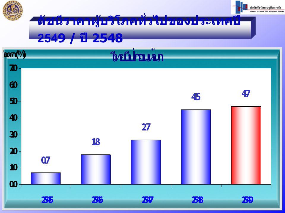 เดือน ธันวาคม 2549 เท่ากับ 105.0 ธ.ค.49 / พ.ย.49 ไม่เปลี่ยนแปลง ธ.ค.49 / ธ.ค.48 สูงขึ้นร้อยละ 1.5 ดัชนีราคาผู้บริโภคพื้นฐานของประเทศ ปี 2549 / ปี 2548 สูงขึ้นร้อยละ 2.3