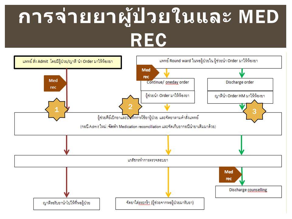 การจ่ายยาผู้ป่วยในและ MED REC