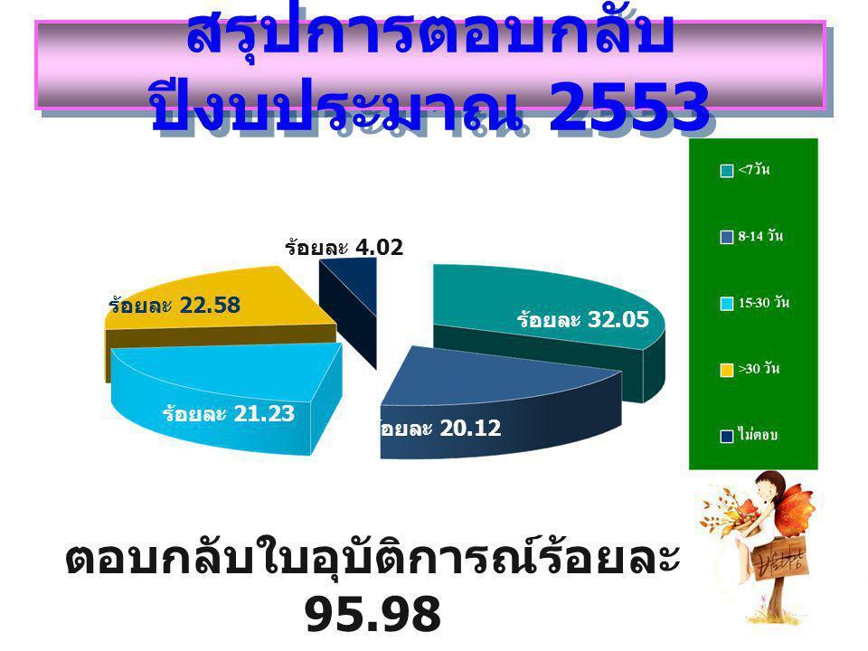 สรุปการตอบกลับ ปีงบประมาณ 2553 ร้อยละ 20.12 ร้อยละ 21.23 ร้อยละ 22.58 ร้อยละ 4.02 ร้อยละ 32.05 ตอบกลับใบอุบัติการณ์ร้อยละ 95.98