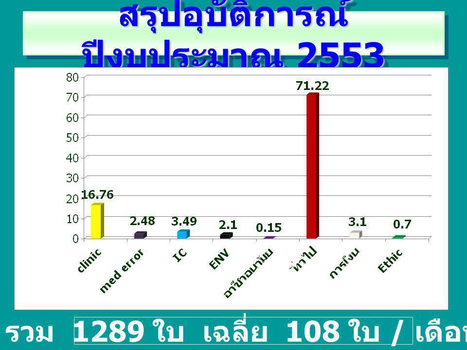สรุปอุบัติการณ์ ปีงบประมาณ 2553 รวม 1289 ใบ เฉลี่ย 108 ใบ / เดือน