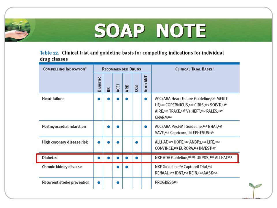 Plan : Continuous : Amlodipine (5) 1x1 pc Atenolol (50) 1x1 pc Losartan (50) 1x1 pc Add : Furosemide (40) 1x1 pc SOAP NOTE