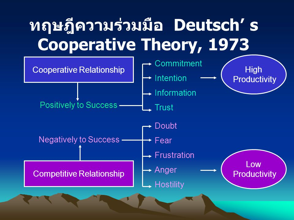 ทฤษฎีความร่วมมือ Deutsch' s Cooperative Theory, 1973 Cooperative Relationship Competitive Relationship Positively to Success Negatively to Success Com