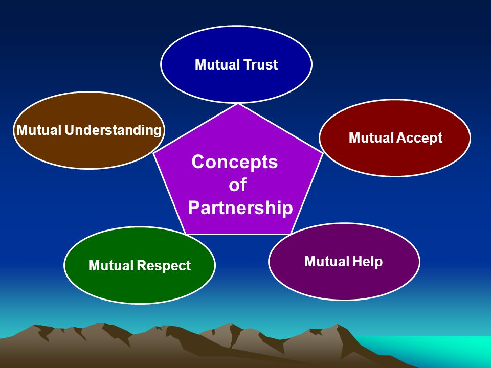 Concepts of Partnership Mutual Trust Mutual Accept Mutual Help Mutual Understanding Mutual Respect