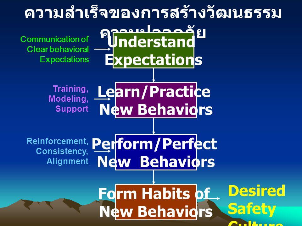 ความสำเร็จของการสร้างวัฒนธรรม ความปลอดภัย Understand Expectations Learn/Practice New Behaviors Perform/Perfect New Behaviors Form Habits of New Behavi