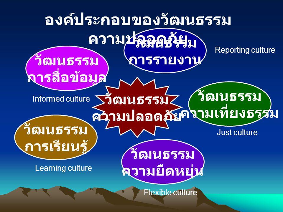 วัฒนธรรม การสื่อข้อมูล วัฒนธรรม การรายงาน วัฒนธรรม ความเที่ยงธรรม วัฒนธรรม ความยืดหยุ่น วัฒนธรรม การเรียนรู้ วัฒนธรรม ความปลอดภัย องค์ประกอบของวัฒนธรร