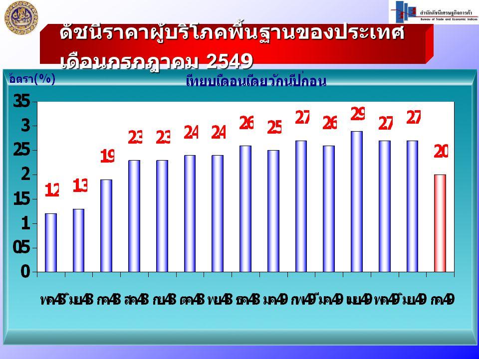 ดัชนีราคาผู้บริโภคพื้นฐานของประเทศ เดือนกรกฎาคม 2549