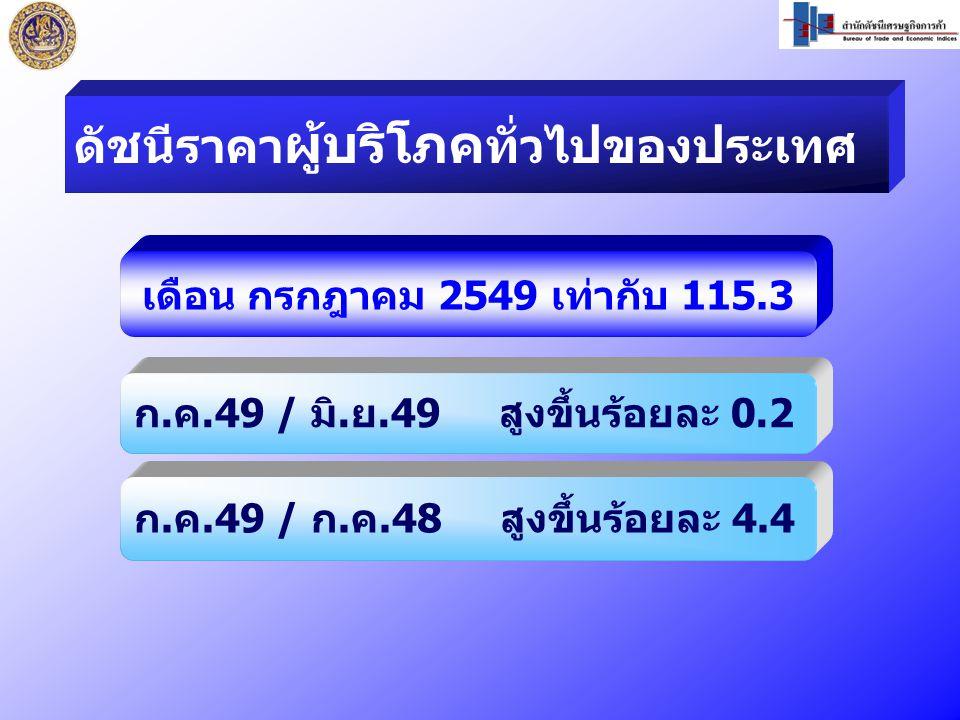 เดือน กรกฎาคม 2549 เท่ากับ 115.3 ก.ค.49 / มิ.ย.49 สูงขึ้นร้อยละ 0.2 ก.ค.49 / ก.ค.48 สูงขึ้นร้อยละ 4.4 ดัชนีราคา ผู้บริโภค ทั่วไปของประเทศ